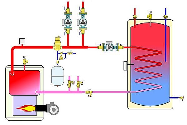 Установка водонагревателя - бойлер косвенного нагрева